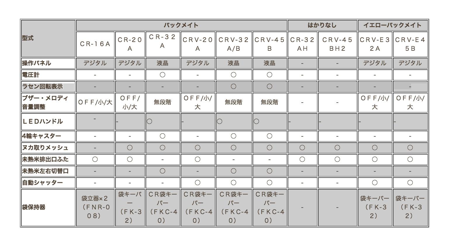 【タイガーカワシマ】 自動選別計量機 パックメイト